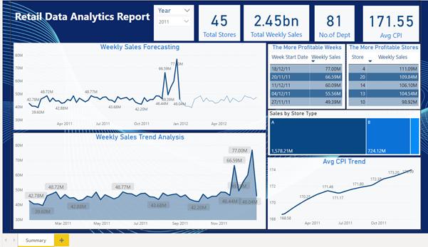 Retail Data Analytics Power BI Data Analysis