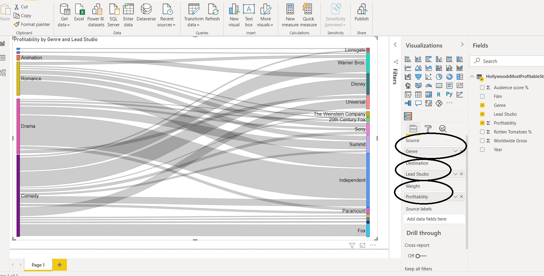 Sankey Chart—Power BI—Visualization