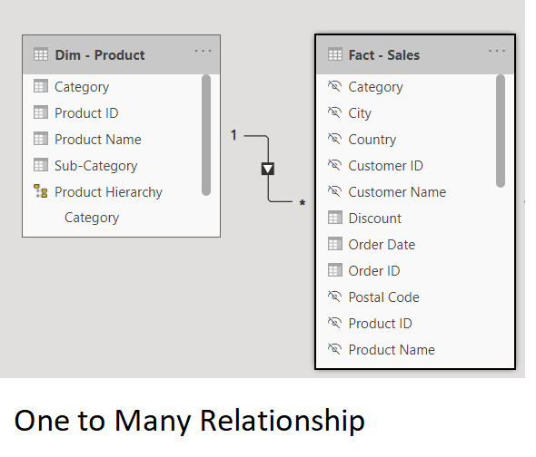 one to many relationship in Power BI