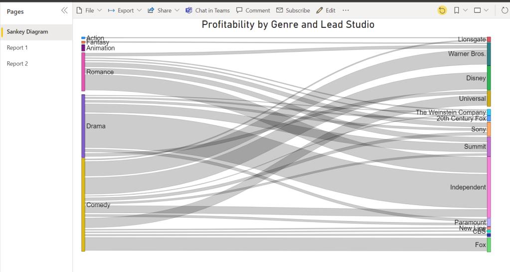 Sankey Chart Power BI Custom Visuals