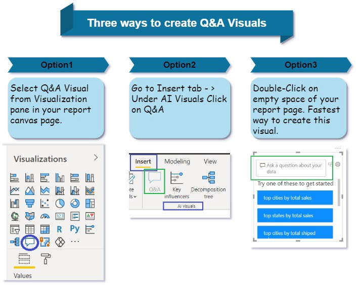 Q&A AI Visuals of Power BI