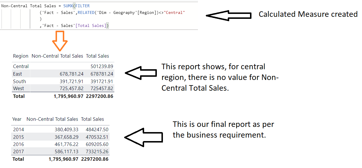 RELATED function in DAX, Relationship function in DAX, Power BI